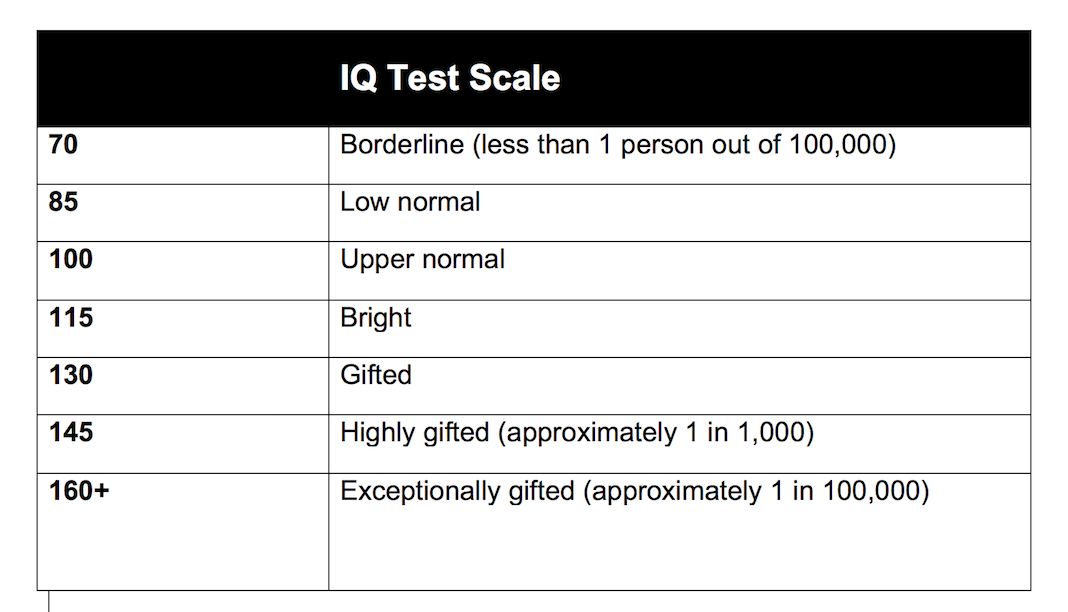 Understanding Iq Test Scores >> Normal Iq Scores Find Out How You Measure Up